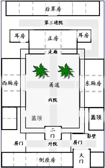 сыхэюань, китайский дом