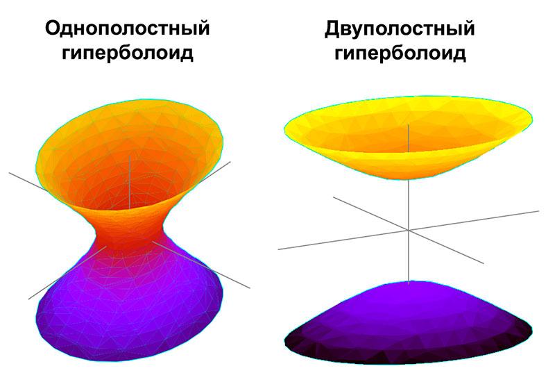 Однополостный и двуполостный гиперболоиды