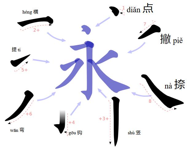 Восемь черт иероглифа юн