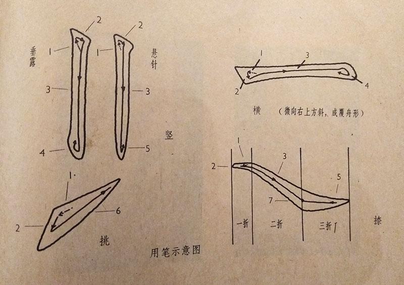 Движения кистью, китайская каллиграфия