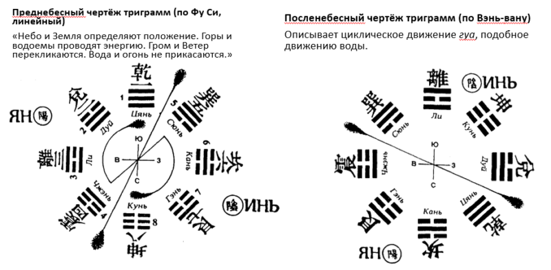 Схема Ба-гуа