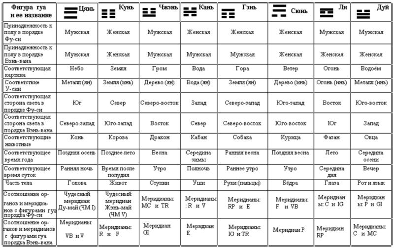 Таблица соответствий ба-гуа