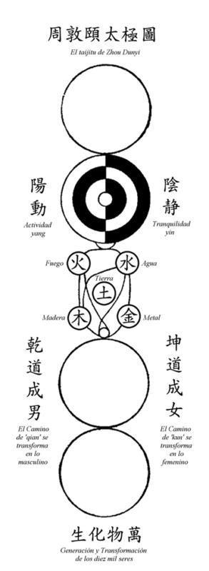 """""""План Великого Предела"""" Чжоу Дунъи"""