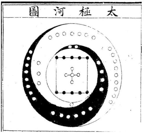 Великий Предел и план из реки [Хуанхэ]
