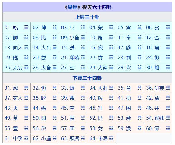 Посленебесная последовательность 64-х гексаграмм, Канон Перемен, И-цзин
