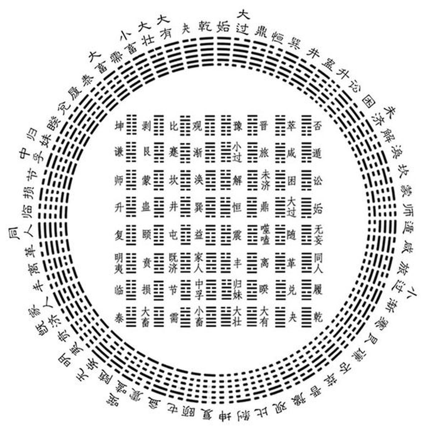 """64 гексаграммы """"Канона Перемен"""", И-цзин, Чжоу-и"""