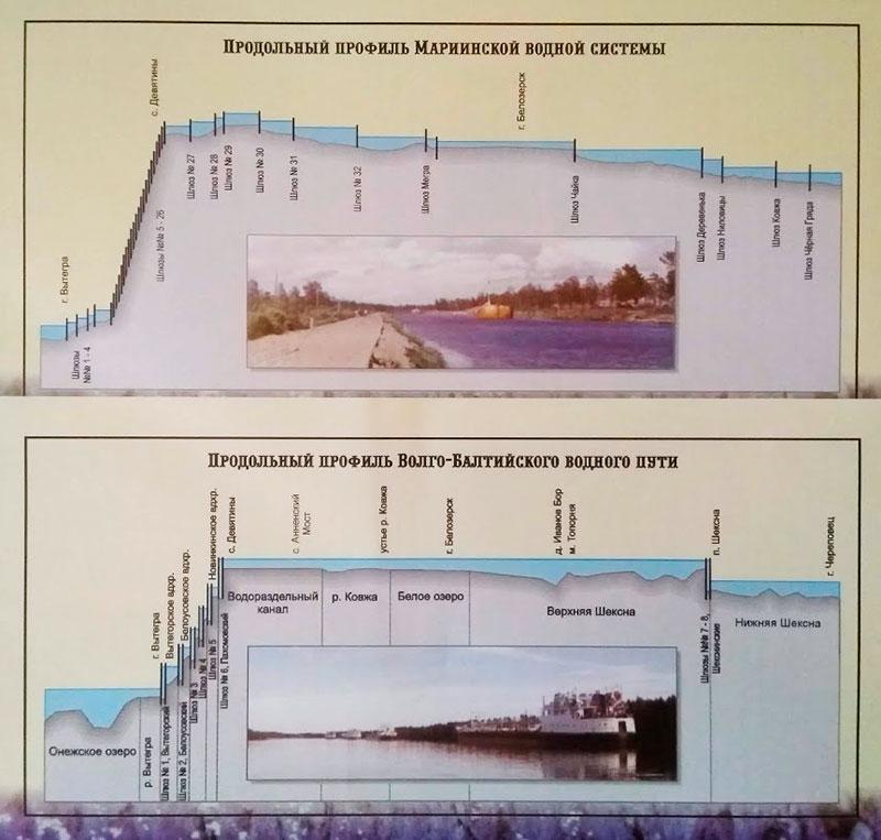 Сравнение профилей Мариинской системы и Волго-Балтийского водного пути