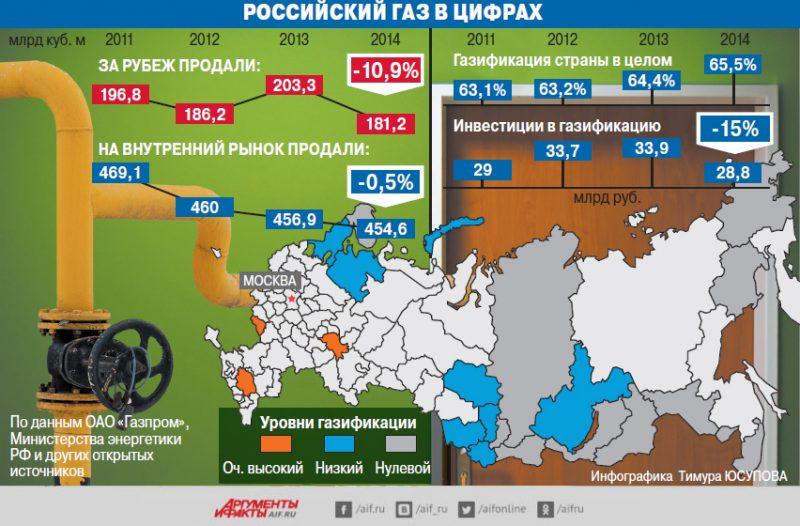 Газификация РФ