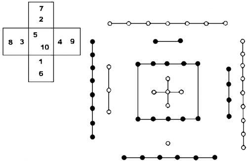 Схема 河图 хэ-ту («магический крест»)