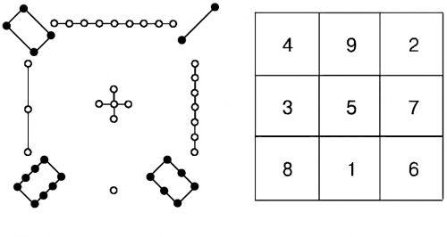 Схема 洛书 ло шу («магический квадрат»)