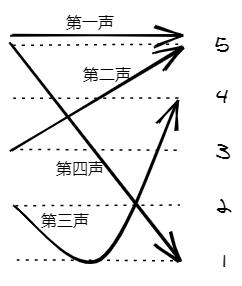 Четыре тона в китайском языке