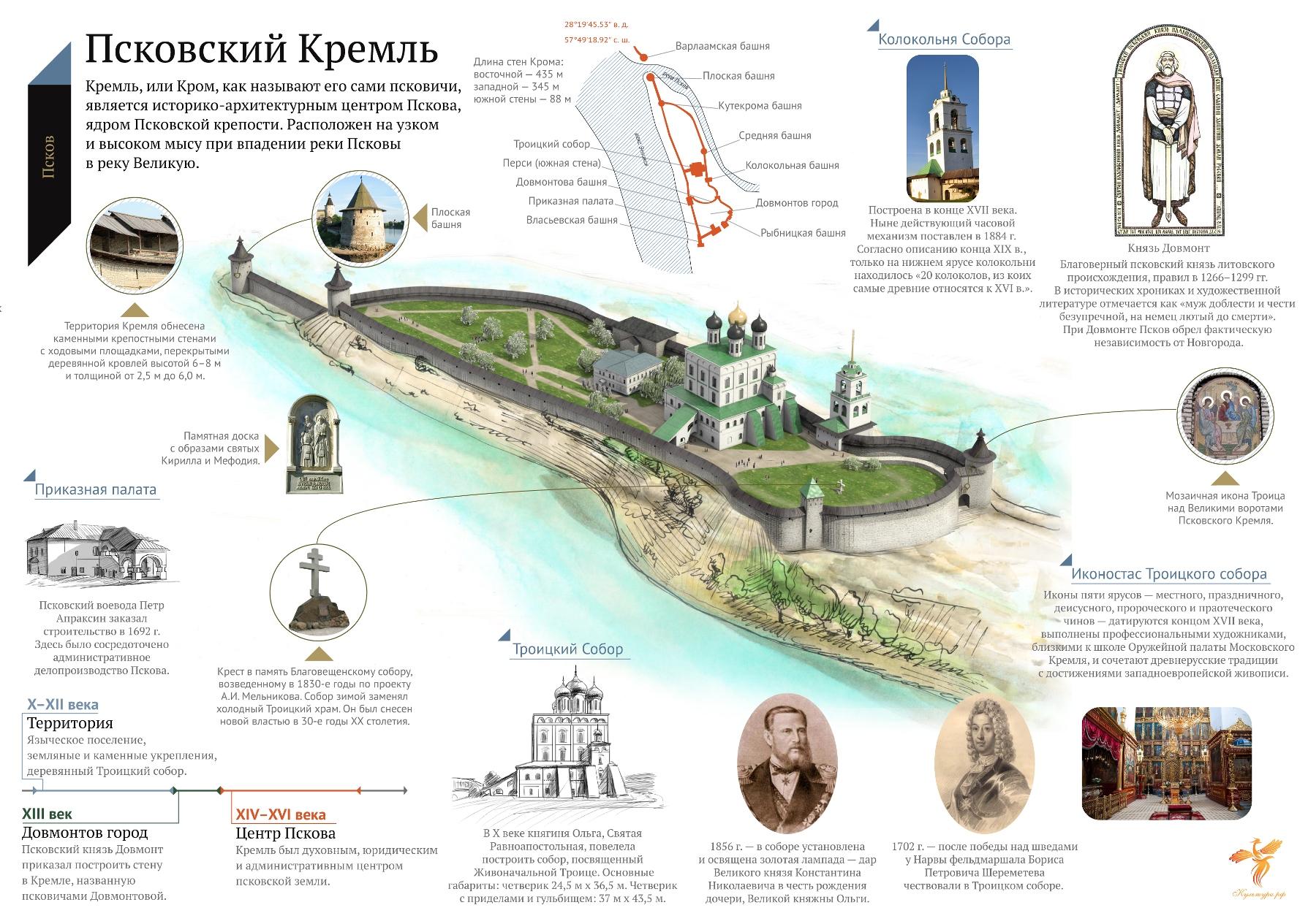 План Псковского Кремля