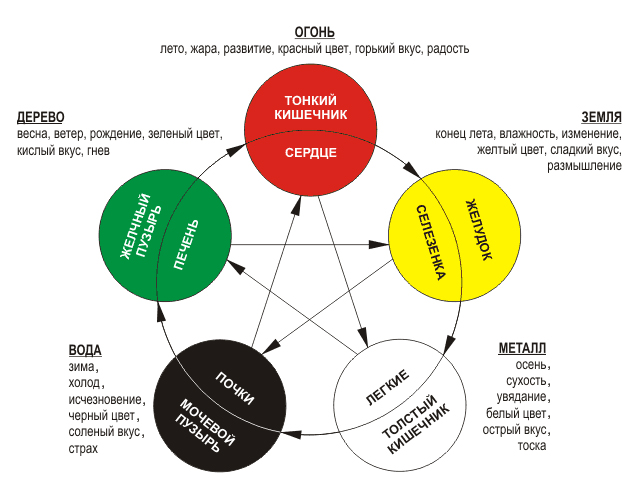 Схема пяти первоэлементов у-син