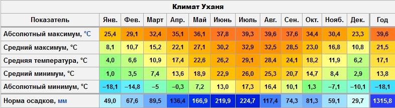 Климат Ухани